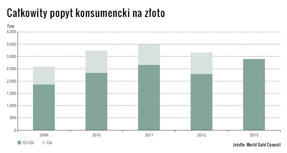 calkowity_popyt_konsumencki_na_zloto