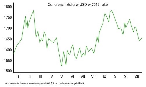 2012_złoto_USD_small