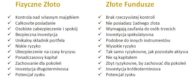 Fizyczne Złoto vs Złote Fundusze