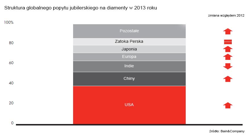 struktura popytu na diamenty 2013