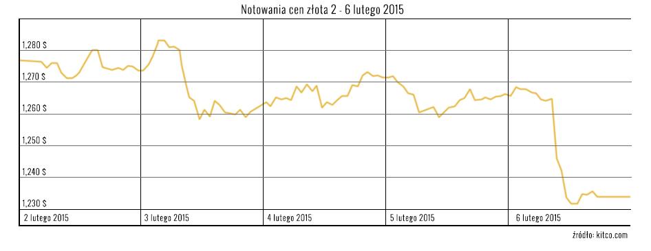 Notowania-cen-zlota-2-6-lutego-2015
