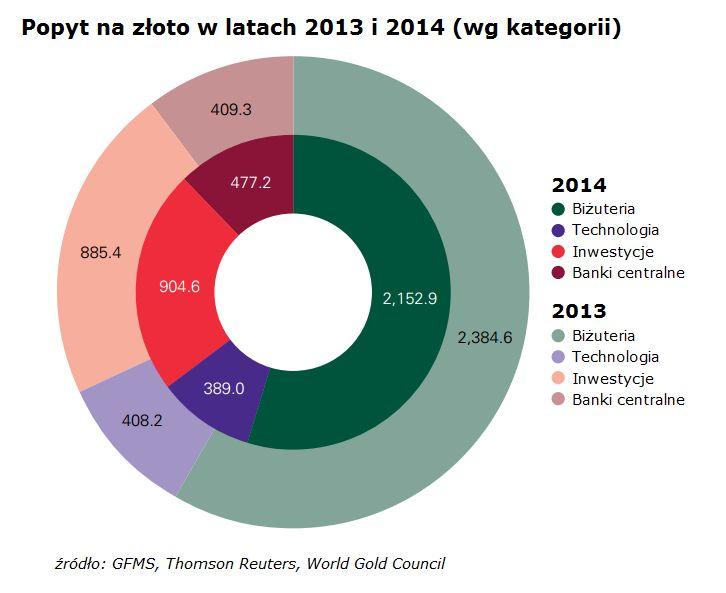 popyt-na-zloto-2013-2014
