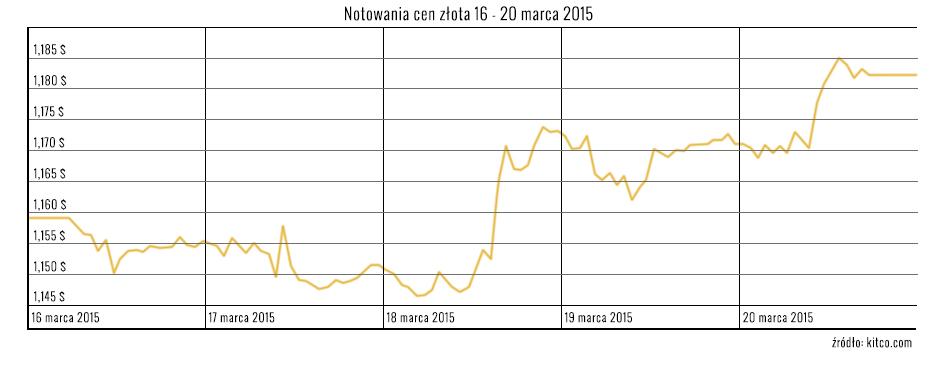 Notowania-cen-zlota-16---20-marca-2015