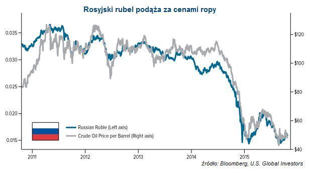 rubel-ropa
