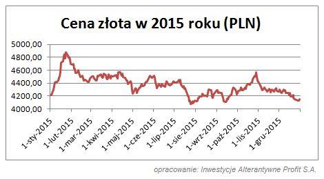 cena-zlota-2015-PLN