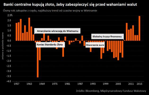banki-centralne-kupuja-zloto