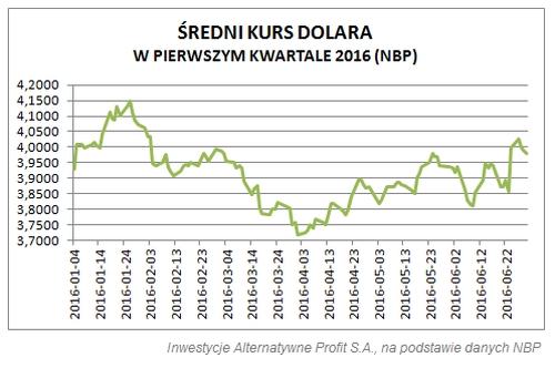 H1_2016_USD-PLN