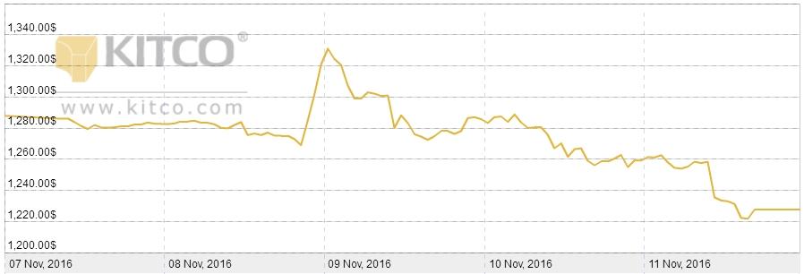 cena-zlota-7-11listopada-2016