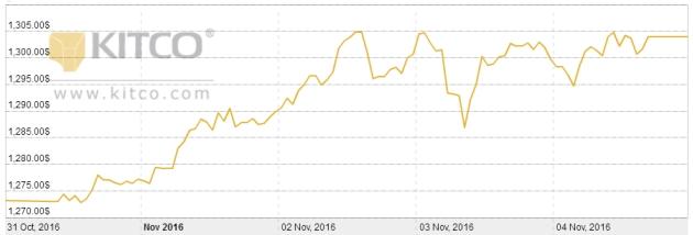 rynek-notowania-kitco-3110-0411
