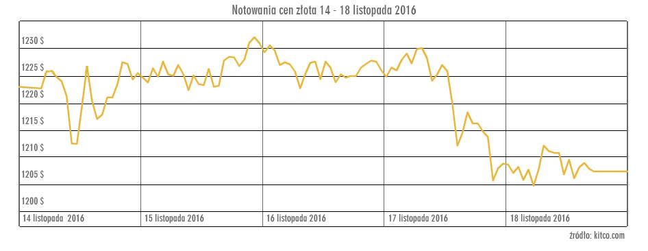wykres_zlota_14-18_listopada_2016