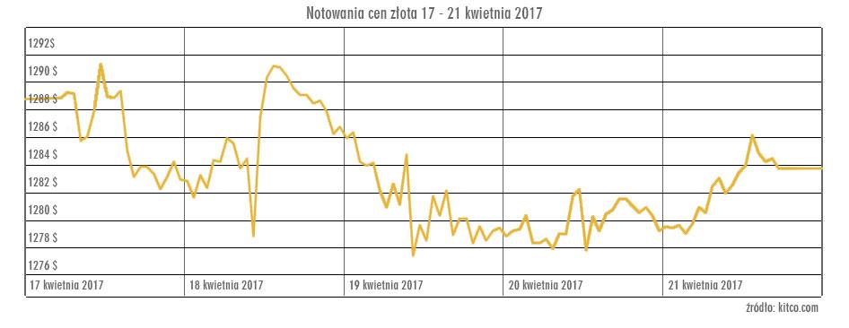 Stan niepewności wspiera trend wzrostowy na rynku złota